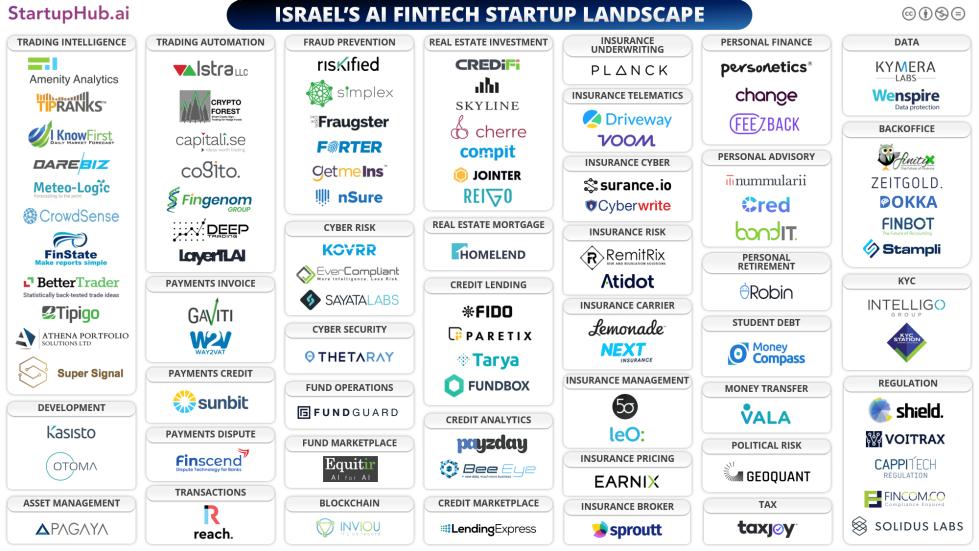Israels-Fintech-AI-Startup-Landscape